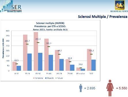 Aggiornamento epidemiologia Sclerosi Multipla 2015